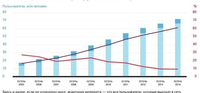 Рост аудитории интернета в России. сравнение с другими странами