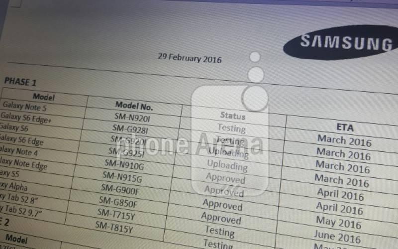 Карта обновлений Android 6 Marshmallow на смартфонах серии Samsung Galaxy