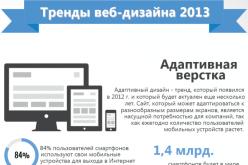 Тренды веб-дизайна 2013 (инфографика)