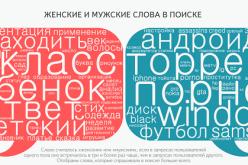 Топ самых популярных слов в женских и мужских запросах (инфографика)