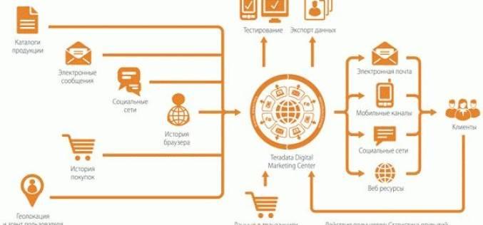 Компания Teradata объявила о запуске Digital Marketing Center